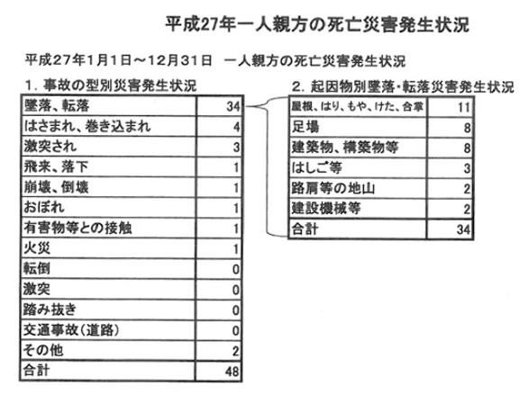 函館 労働 基準 監督 署